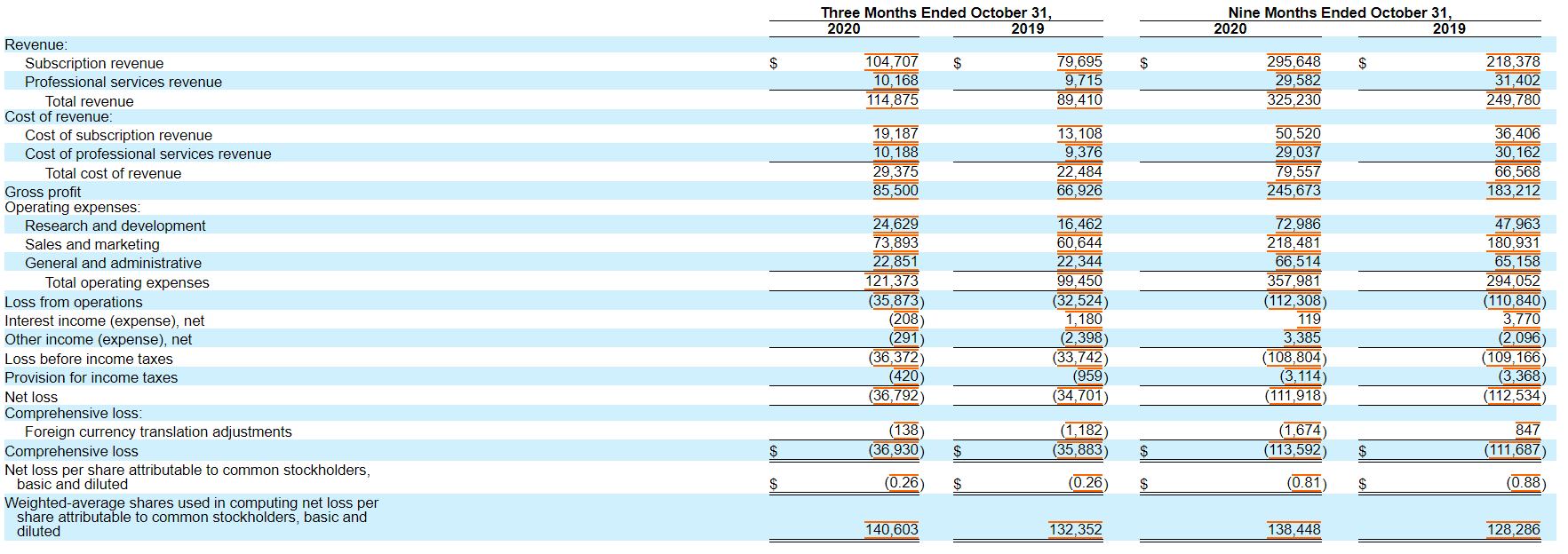 Anaplan's Income Statement