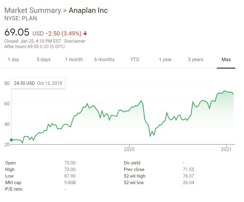 Anaplan Stock Jan 25, 2021