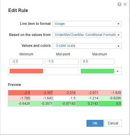Anaplan Conditional Formatting Example